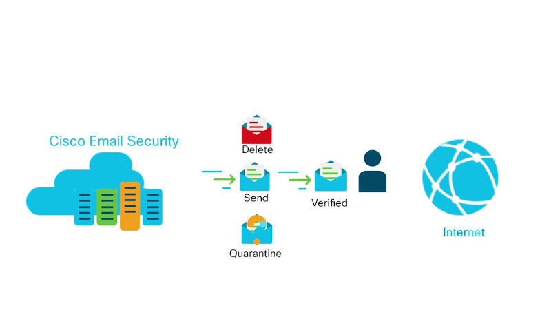 Cisco E-mail Security